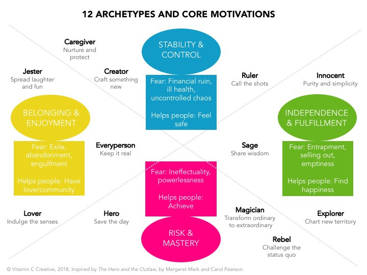 12 Brand Archetypes and Core Motivations - brand storytelling tool