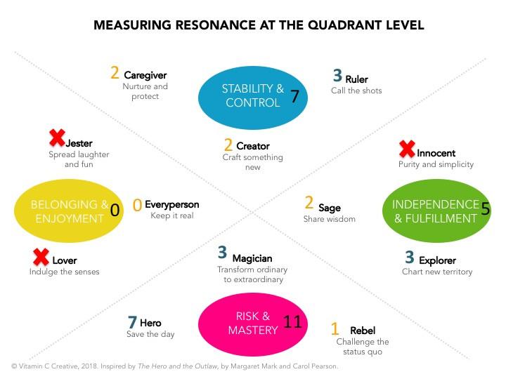Measuring Resonance of Brand Archetypes - brand storytelling tool