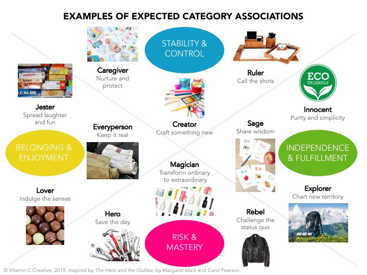 Examples of expected category associations for brand archetypes - powerful storytelling tool