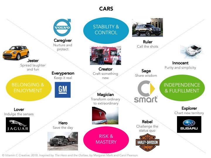 Cars as Examples of Brand Archetypes - brand storytelling tool