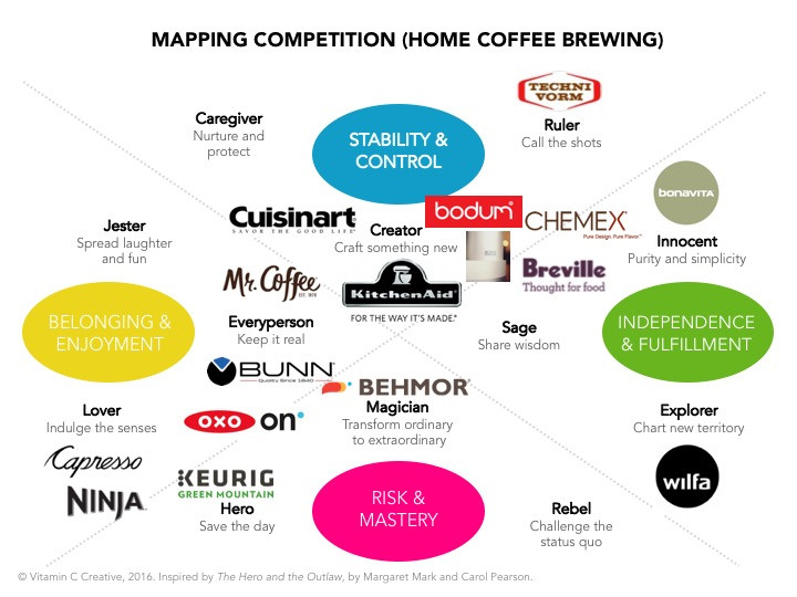 Mapping competitive set against brand archetypes to identify white space