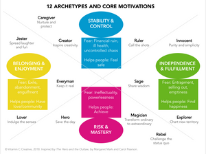 Brand Archetypes and Core Motivations, Vitamin C Creative Brand Strategy
