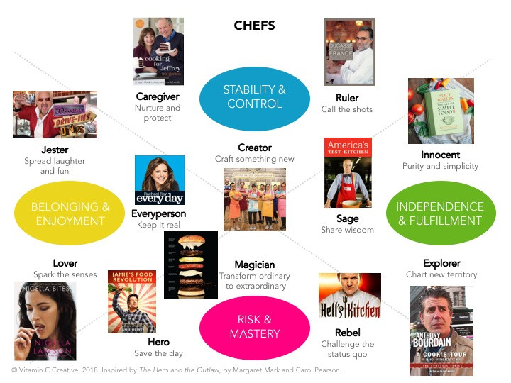 Chefs as Examples of Brand Archetype Theory - brand storytelling tool