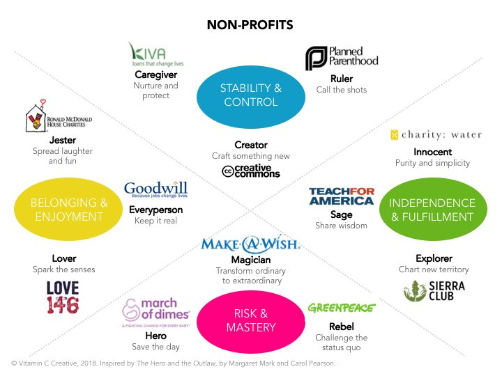 Non-Profits as Examples of Brand Archetypes - brand storytelling tool