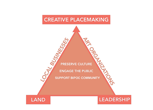 Creative Placemaking Model updated.png