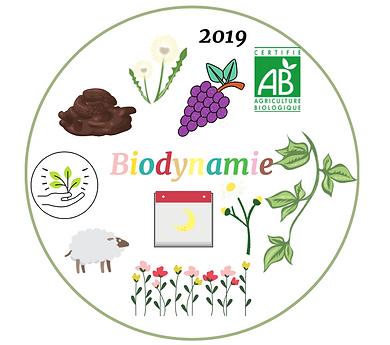 Schéma Biodynamie