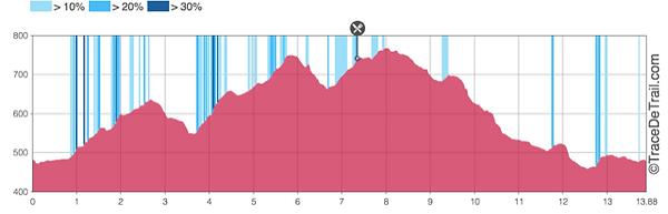 Profil 13,5 km.png