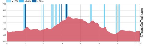 Profil 7km.png