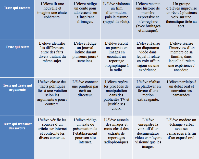 Examen 11VG: dispositif d'évaluation