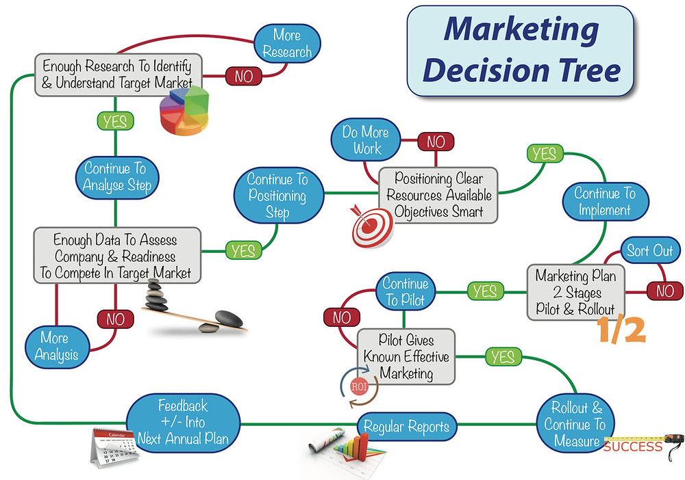 RAPID MARKETING DECISION TREE