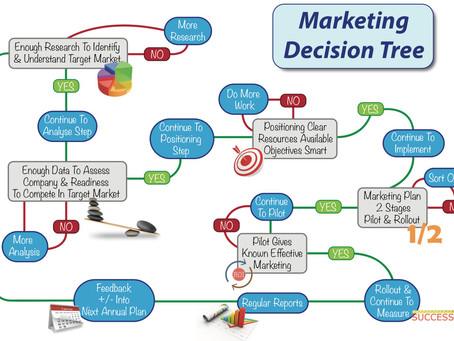Making Decisions in your Marketing