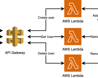 Standup a fully configured API in AWS Lambda in less than 10 minutes using the Serverless Framework