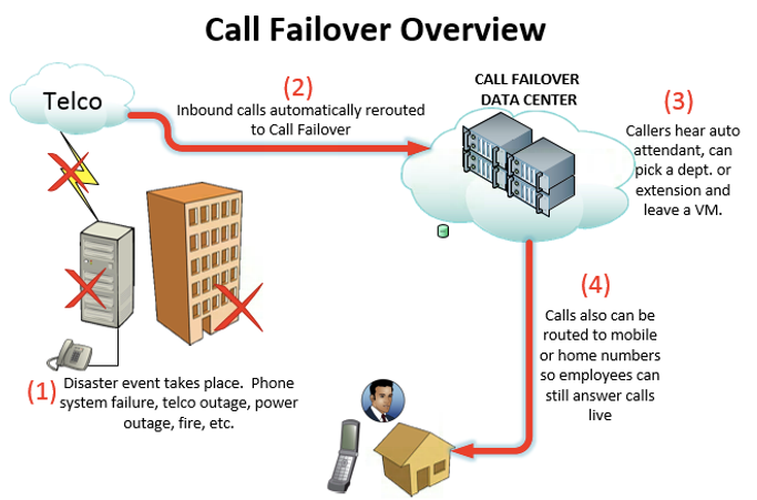 disaster recovery for phone system outage and business continuity solution for pbx failure