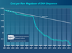 ON THE DECLINING COST OF DNA SEQUENCING - DO WE NEED A NEW MOORE'S LAW?