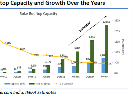 Rooftop Solar is MUST to meet the target of 100 GW.