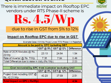 Immediate impact on Rooftop Solar vendors under RTS_Phase-II scheme is Rs. 4.5/Wp due to rise in GST