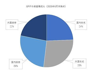 GPIF構成比.png