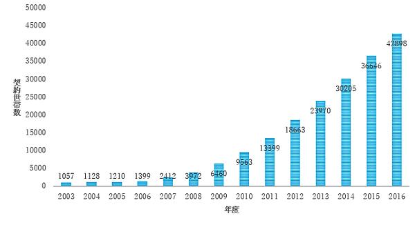 契約世帯数グラフ.png