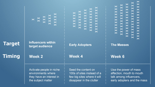 Why People Share: The Psychology Behind Social Media Sharing