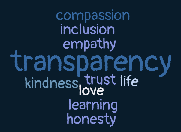 """A black background with text in various shades of blue. The word """"transparency"""" is centered in the image larger than all the other words, which are the same size. They are compassion, inclusion, empathy, kindness, trust, live, love, learning, and honesty."""