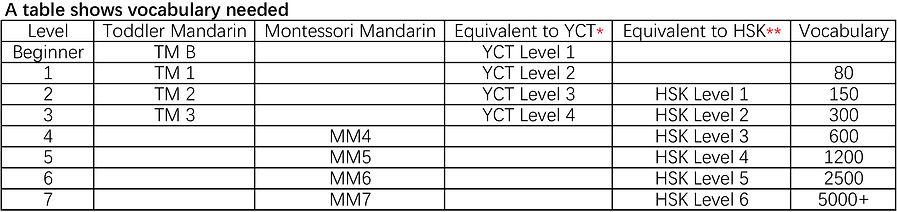 MM,YCT,HSK对照.jpg