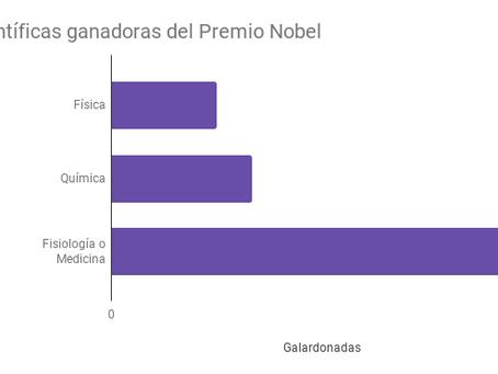Mapas dinámicos: Científicas con Premios Nobel