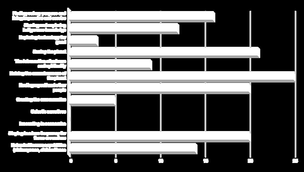 chart-interestes.png