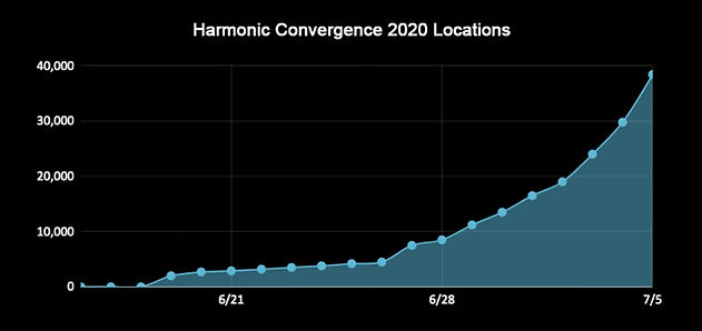 HarmonicConvergenceRegistrations-July5-2