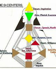 HumanDesignCenters.JPG