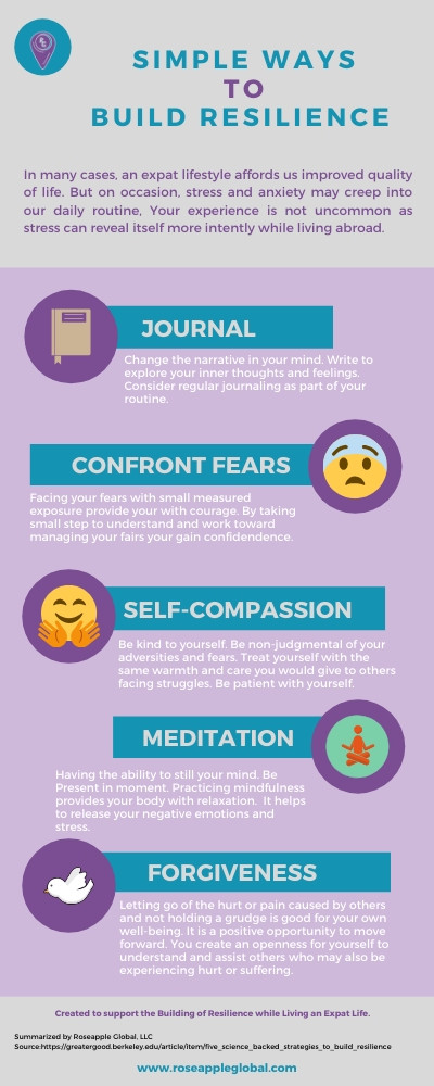Infographics listing ways to build resilience
