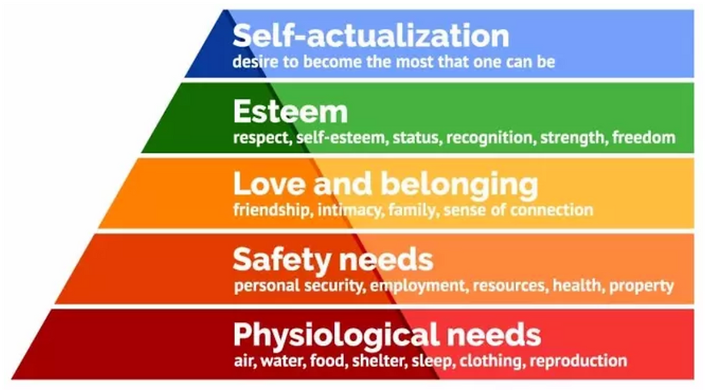 Graphic explaining Maslow's Hierarchy of Needs