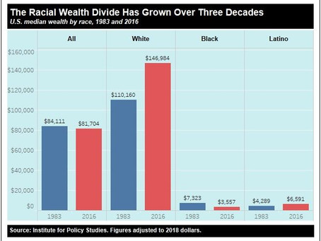 Charlene Crowell: Nation's Racial Wealth Divide Worsens with Federal Tax Cut