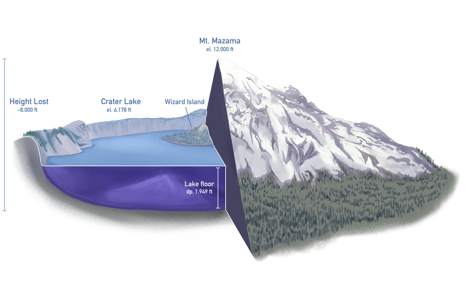 7,000 years ago, Crater Lake was a mountain, over 12,000 ft tall. During a cataclysmic eruption, the mountain collapse, leaving behind an enormous crater that soon became a lake.