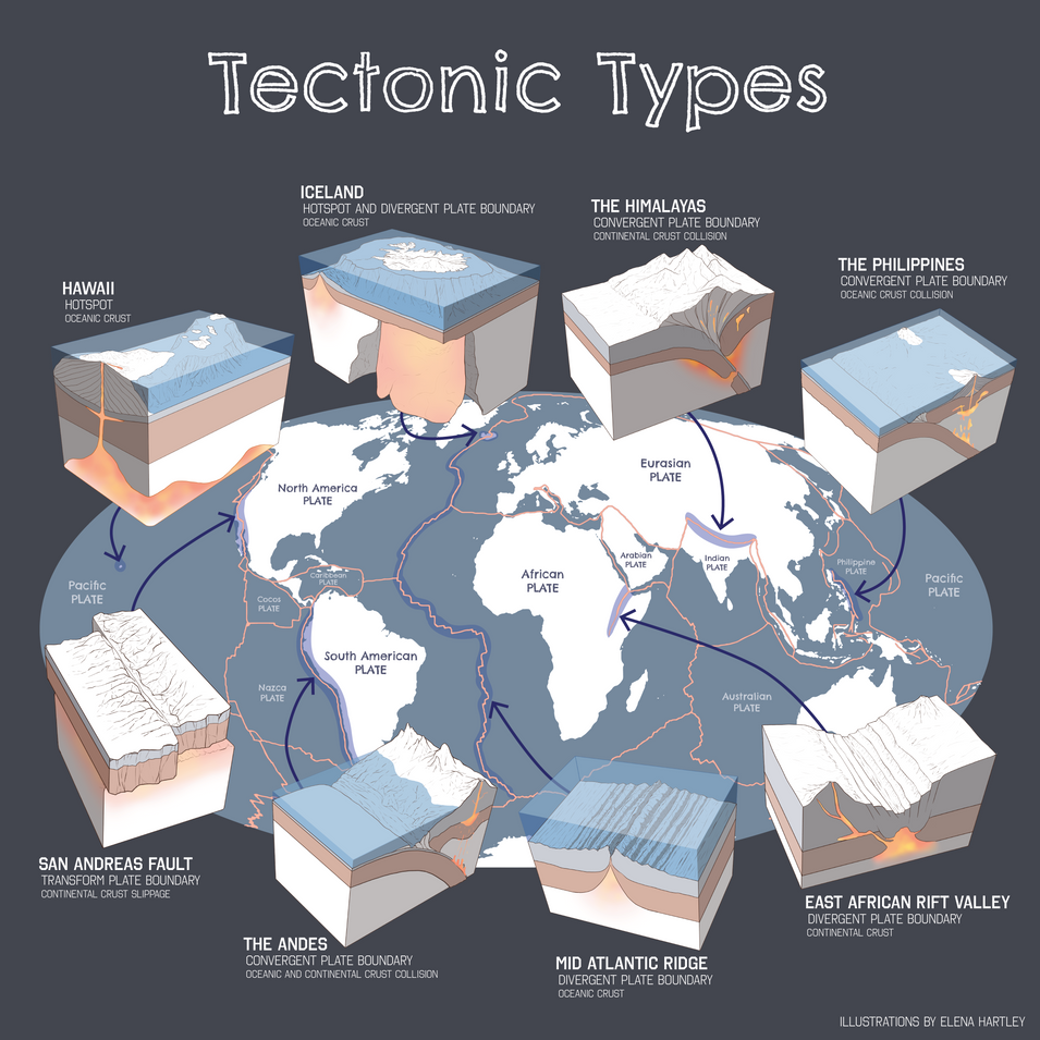"""Take a look at some of the world's coolest and """"hottest"""" features. These tectonic types are responsible for most of the land we live on."""