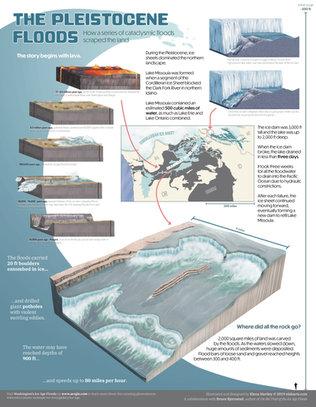 The Pleistocene Floods