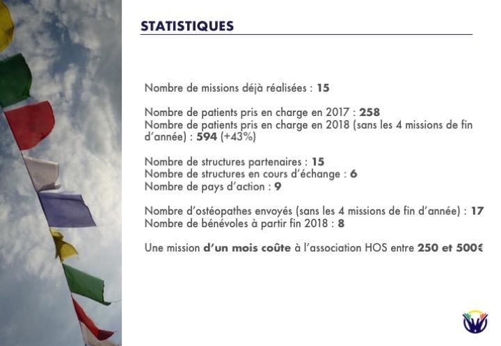 Statistiques HOS