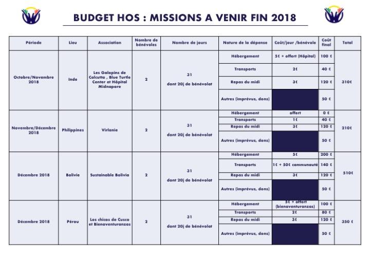 Budget Missions à venir 2018