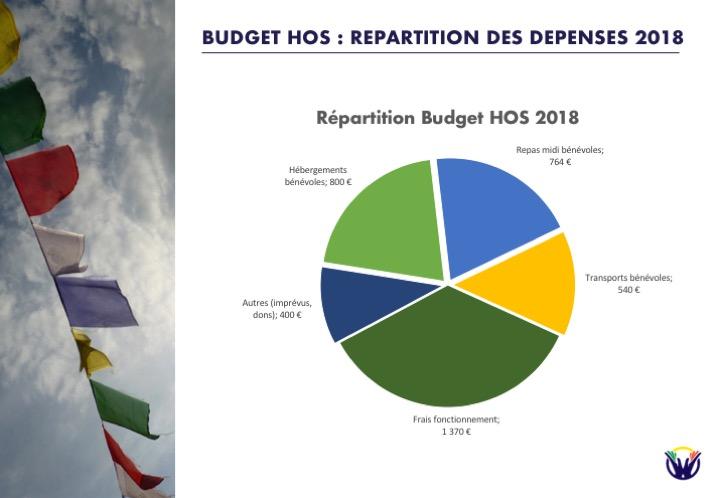 Budget HOS 2018
