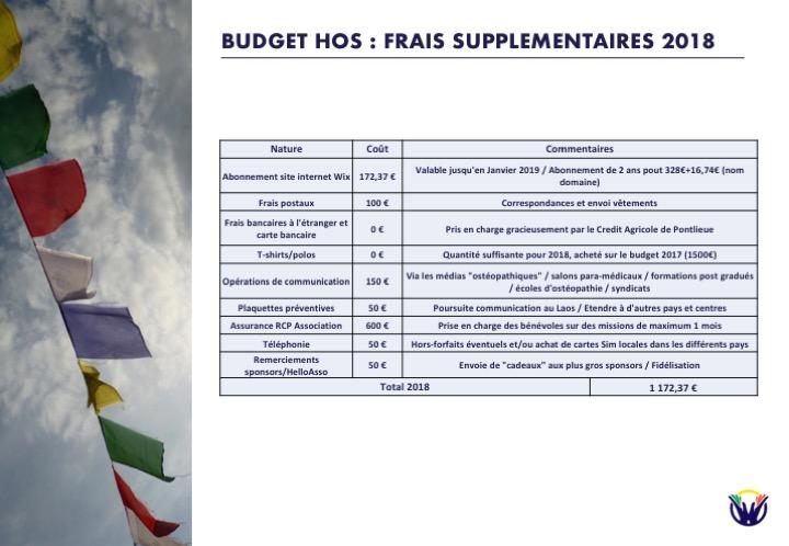 Budget HOS : Frais supplémentaires