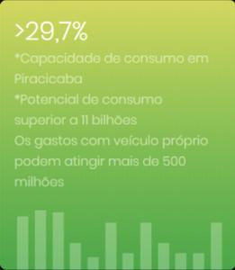 Print com porcentagem de 29,7% que significa a capacidade de consumo da população em Piracicaba.