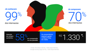 imagem de pesquisa realizada pelo google acerca da Black Friday. 99% dos internautas já conhecem a data, enquanto 70% já compraram na data. A intenção de compra aumentou em 58% em relação ano passado.