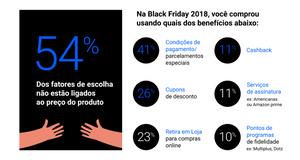 Imagem do Google acerca da Black Friday. 54% dos fatores não estão ligados ao preço do produto. 41% está ligado as condições de pagamento especiais, 26% aos cupons, 23% para retirar na loja, 11% pelo fator cashback, 11% pelos serviços de assinatura e 10% devido aos programas de fidelidade.