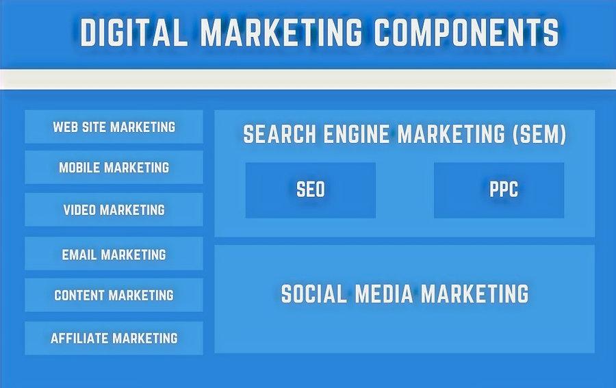 digital-marketing-components_edited.jpg