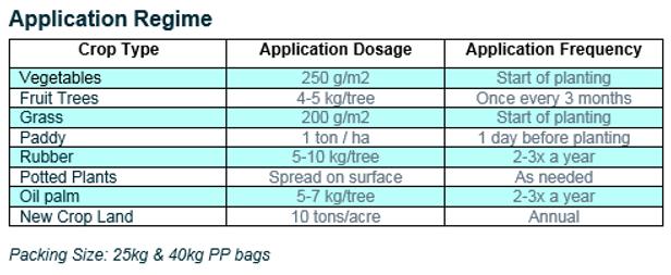 application regime frass.png
