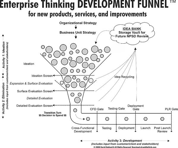 2018-08-22 ET Development Funnel.jpg