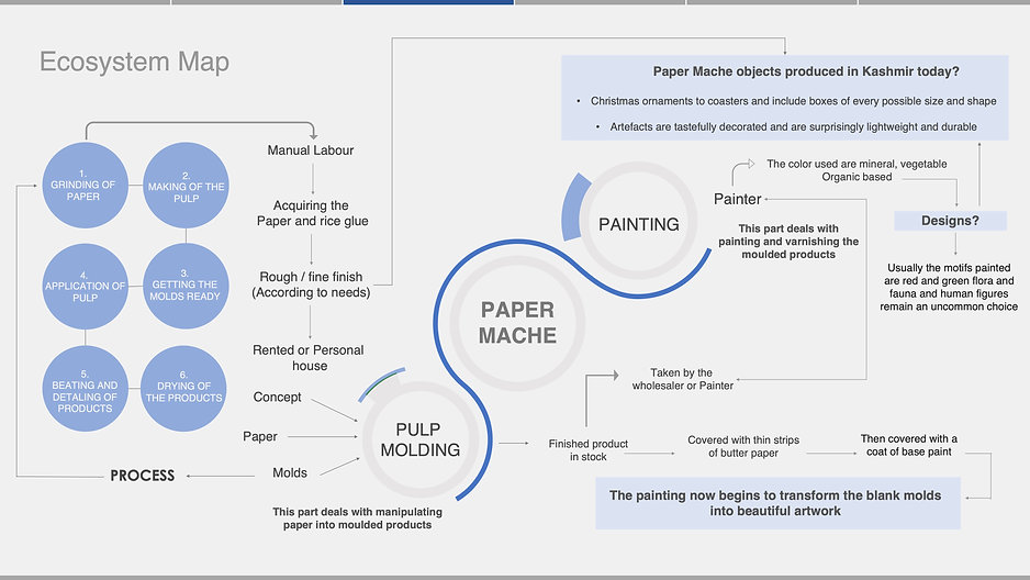07 Ecosystem Map_Paper Mache.jpg