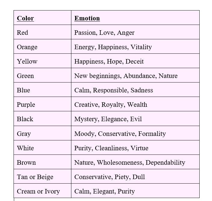 Colour meaning table