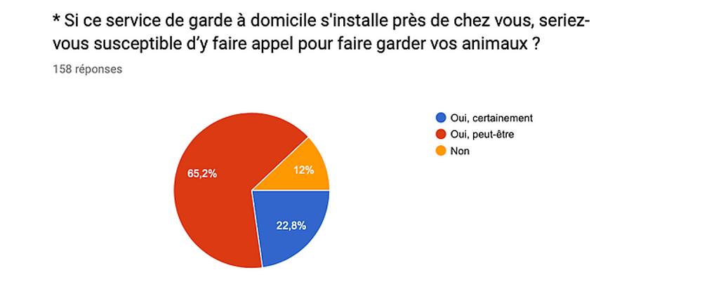 Extrait questionnaire résultat Berny & Co', garde d'animaux à domicile, Conseil et analyse Tatiana Chaumont - Web Art & Bio