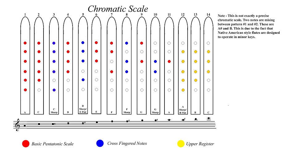 Basic Upper  Cross Fingering and notes v