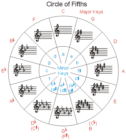 fifths2-91a196f1.png